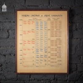 Vintage Record of Herring Landings at Great Yarmouth 1913 – 1957